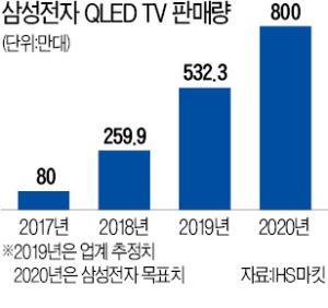 """삼성 """"QLED TV 800만대 팔겠다""""…CES 히트작 '베젤 없는 TV' 출시"""
