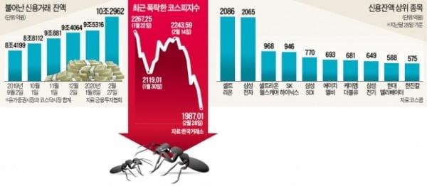 신용잔액 10兆…'반대매매' 공포에 떠는 개미들