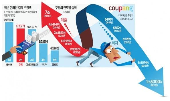 '코로나19 특수' 쿠팡의 딜레마…주문 폭증에 매출 늘었지만 적자도 눈덩이