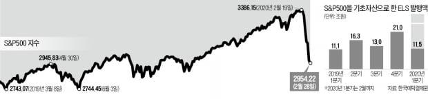S&P500 급락에…60兆 ELS 투자자들 '화들짝'