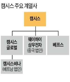 베트남 법인 '캠시스비나' 현지화 성공모델…2분기 상장