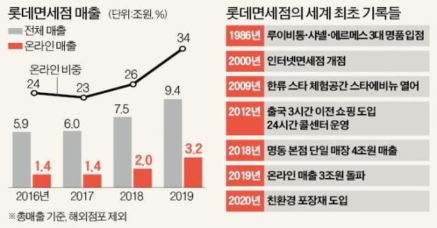 '신기록 제조기' 롯데면세점…세계 첫 온라인 매출 3兆 넘었다