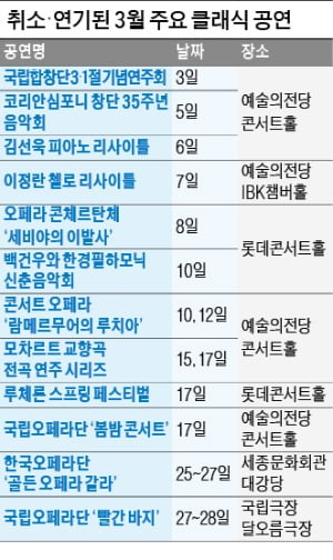 """클래식·오페라·발레 3월도 '올스톱'…공연계 """"최악의 빙하기"""" 우려"""