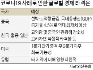 """'코로나 쇼크' 글로벌 경제에 직격탄…""""한국, 일자리 7만8000개 줄어들 것"""""""