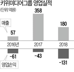 김형석 소속 키위미디어, 반도그룹 관계사에 팔린다