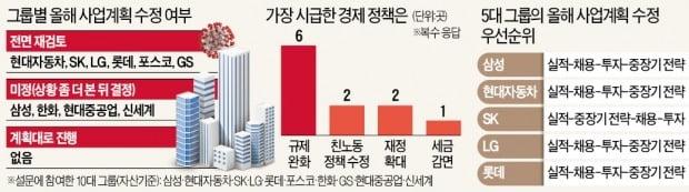 """코로나에…10대그룹 """"사업계획 전면 수정"""""""
