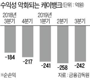 케이뱅크 '기사회생'…자본확충 길 열렸다