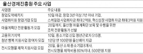 울산경제진흥원, '톡톡팩토리'로 청년 제조업 인큐베이팅…작년 매출 50억