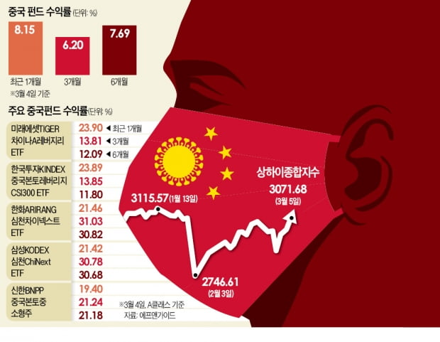 '코로나 발원지'가 홀로 수직상승…중국펀드 미스터리