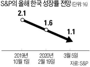 """S&P """"韓 성장률 1.1% 그칠 것"""""""