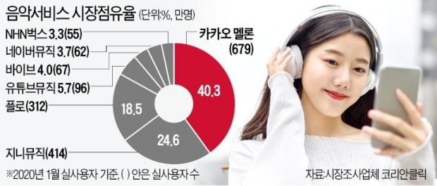 진격의 '플로'…서비스 1년 만에 멜론·지니와 '3강'