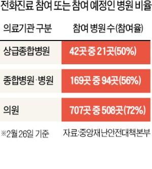 전화진료 허용 2週…동네병원 '상담거절' 여전