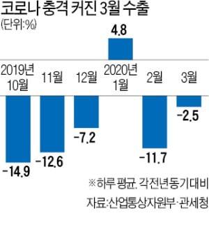 """3월 1~10일 일평균 수출 -2.5%…""""코로나 쇼크 이제 시작"""""""