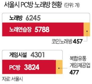 노래방·PC방 영업금지 검토한다는 박원순…'강제 폐쇄' 법적근거 논란