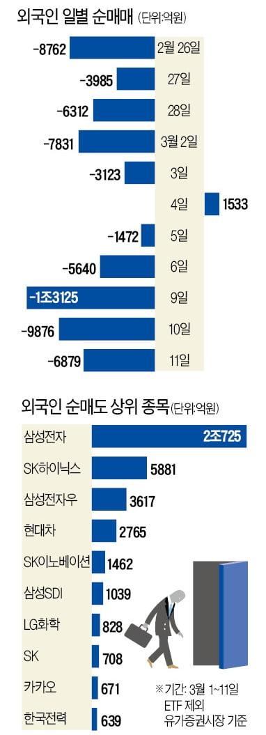 코스피 7개월여 만에 장중 1900 붕괴…외국인 '손절매' 본격화