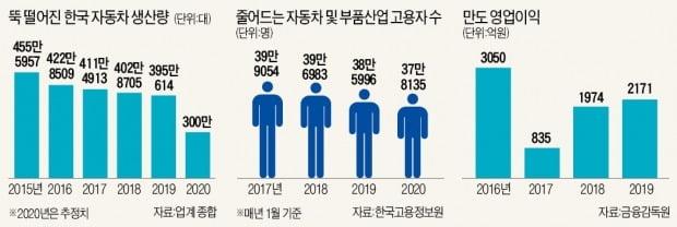 """국내 2위 車부품사 만도마저 대규모 감원…업계 """"생존 자체가 목표"""""""