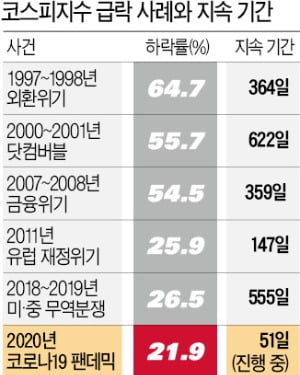 """코스피 18년 만에 서킷브레이커…""""최악 땐 1100까지 밀린다"""""""
