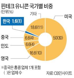 핀테크 유니콘, 한국은 토스 1곳뿐…'스케일업 환경'이 척박하다