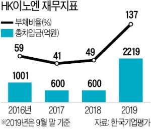 1조 규모 인수금융 부담…HK이노엔, IPO 서두르나