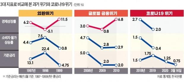 '3低 기저질환' 앓는 韓경제, 쇼크 줄여줄 '완충장치'가 없다