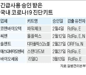 """韓 기준엔 없는 N유전자, 美 """"가장 정확한 지표""""…코로나 진단법 논란"""