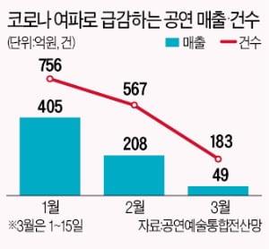 뮤지컬 이달 매출 80억대…1월보다 75% 급감