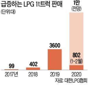 LPG 트럭 '보조금 태우고' 질주…사상 최대 판매