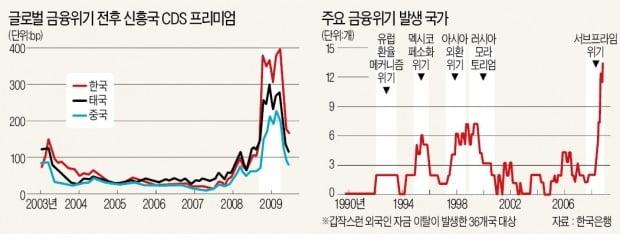[뉴스의 맥] '팬데믹 공포'에 外人 자금 '썰물'…외환보유액 방어막 점검을
