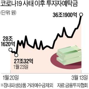 """""""살 때만 노린다""""…증시 대기자금 131兆로 폭증"""