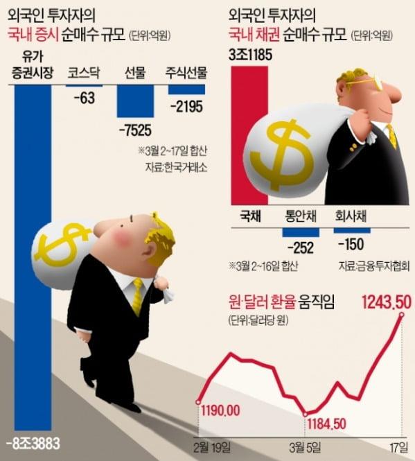 한국 주식 판 외국인, 국채는 3兆 샀다