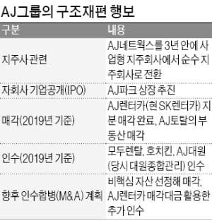 [마켓인사이트] '주차장 1위' AJ파크 상장 추진