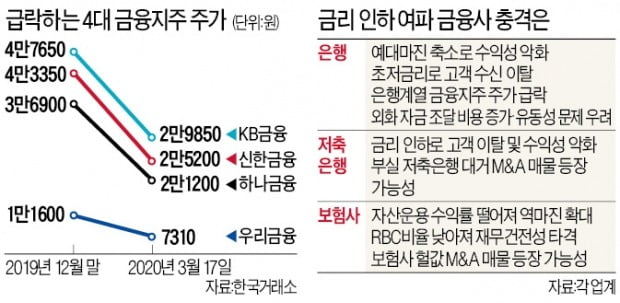 '사상최저 금리'에 은행·보험사·저축銀 직격탄…금융사 M&A '헐값 매물' 나오나