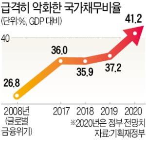 버팀목은커녕…韓경제 '약점'된 재정건전성
