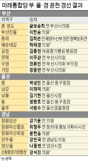 김두관 vs 나동연, 유영민 vs 하태경…'PK 격돌'