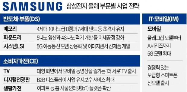 """막 오른 주총시즌…삼성 """"어떤 돌발상황도 기술 초격차로 극복"""""""