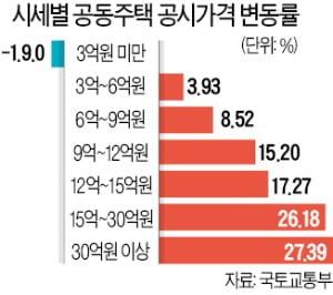 """""""강남3구·마용성 중심으로 매물 늘어날 듯"""""""