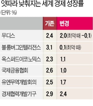 기준금리·국채금리·성장률 '트리플 마이너스'…L자형 장기침체 오나