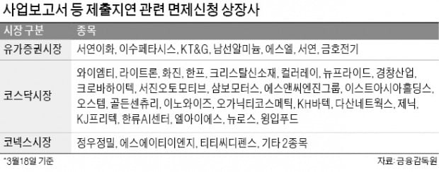 "KT&G 등 30여 곳 ""사업보고서 지연 제재 면제해달라"""