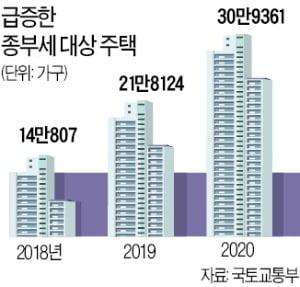 서울 공시價 15% 급등…이 와중에 '보유세 폭탄'