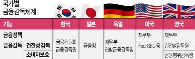 美, 은행·증권·보험 감독기구 '분리'…소비자보호 강화가 글로벌 추세