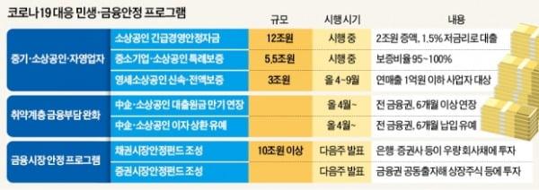"""문 대통령 """"50조 비상금융조치…중소기업·자영업 도산 막겠다"""""""