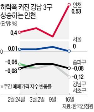 서울 아파트 값 37주만에 보합…강남·서초구 하락폭 두배 커져