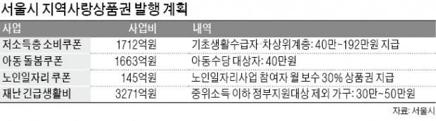 서울시 '코로나 수당' 제로페이로만 쓸 수 있다고?