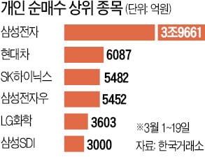 '동학개미운동'…1997년 데자뷔?