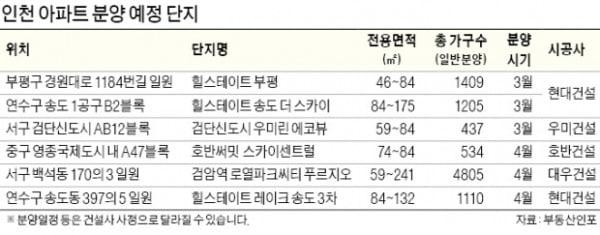 """""""인천은 다르네""""…집값 오르고 분양도 활기"""