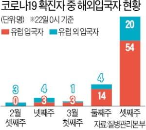 """'유학생 확진자' 증가세…""""모든 국가 입국자 격리해야"""""""