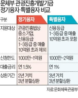 """""""관광·마이스 지원금 두 배 늘렸다는데…보증서 받으려면 한 달"""""""