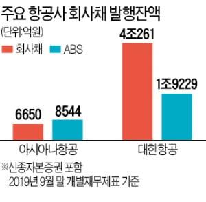 항공사 채권값 급락…ABS도 '잠재적 뇌관'