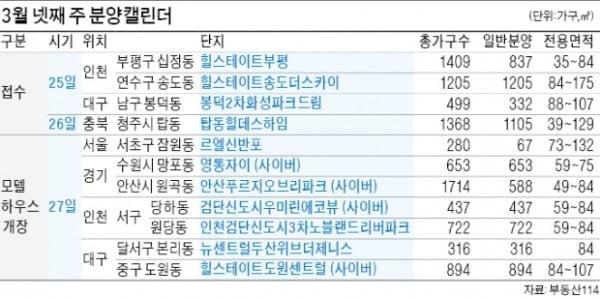 송도·부평 힐스테이트 청약접수…르엘 신반포 견본주택 개장