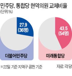 민주, 친문·86그룹 대거 공천 티켓…통합, 친박 '부진', 유승민계 '약진'